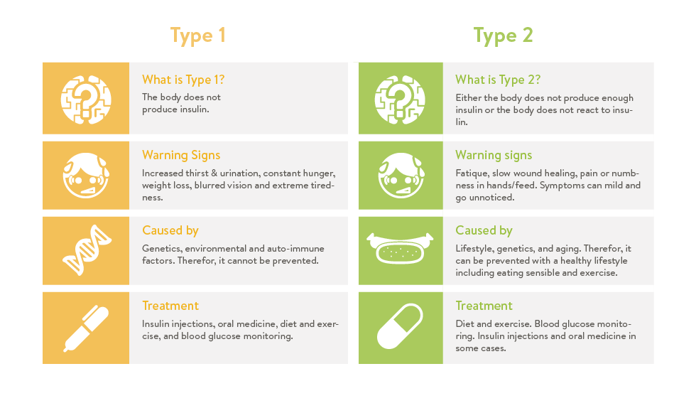 Types of Diabetes Infographic