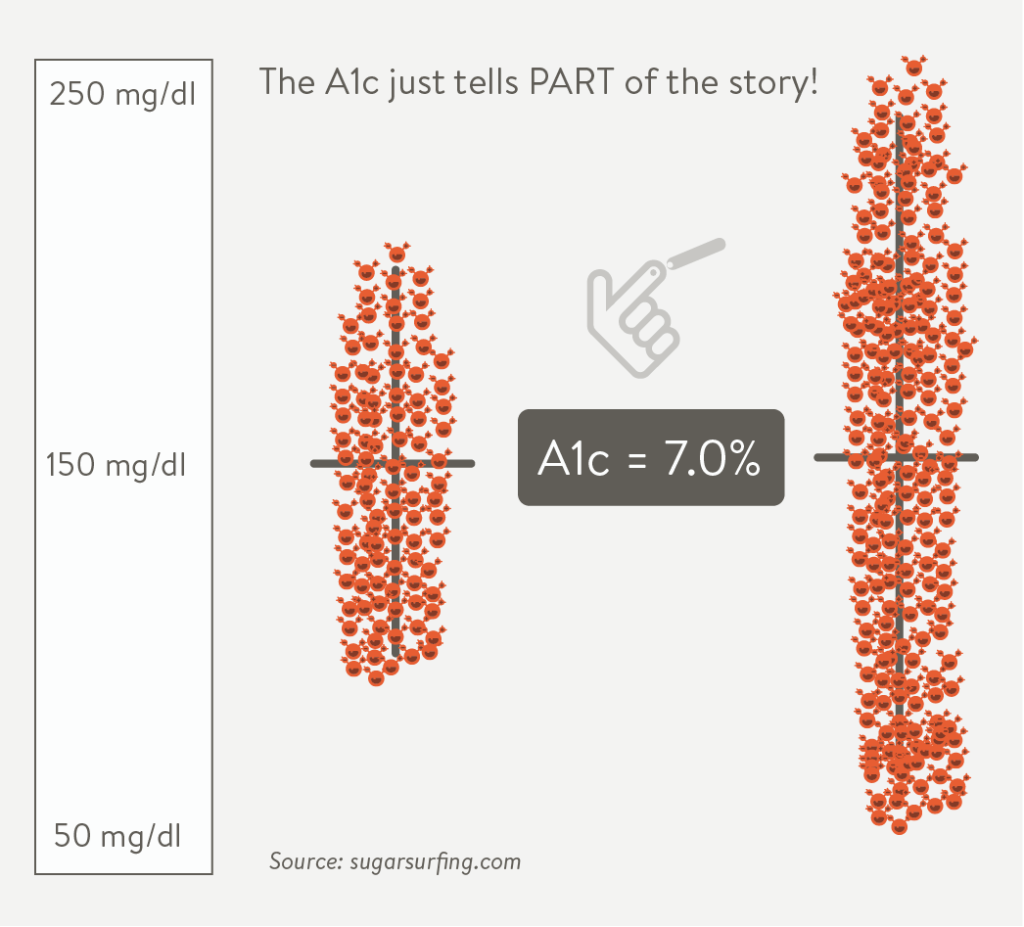 Graph adapted by mySugr from Sugar Surfing showing different groupings with same A1c