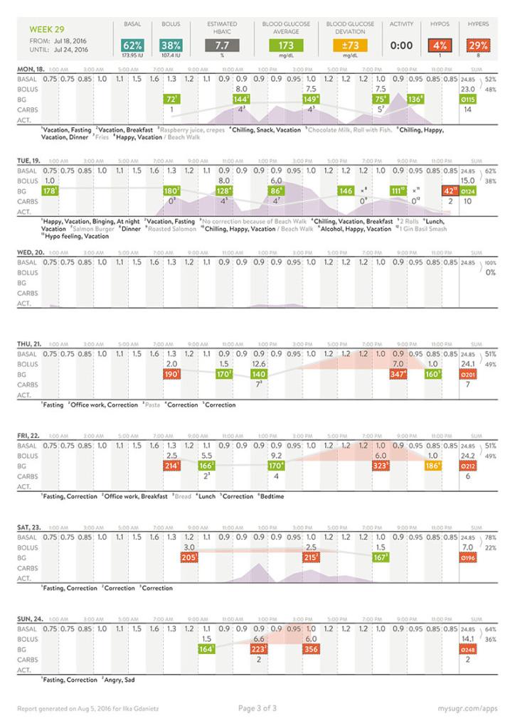How to use mySugr reports - mySugr | Diabetes Healthcare