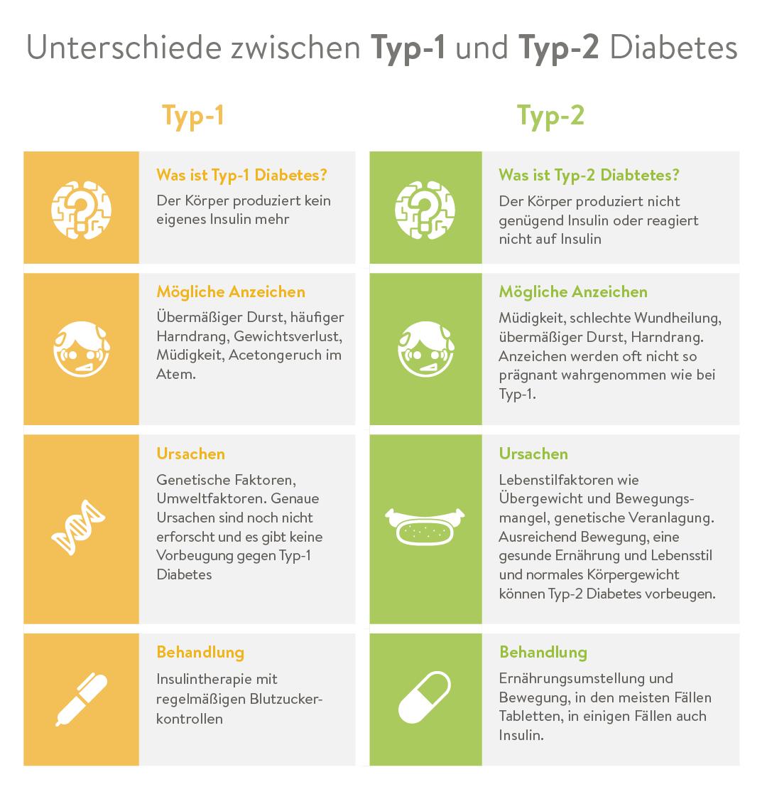 Diabetes Typ 1 Schwangerschaft Beschäftigungsverbot
